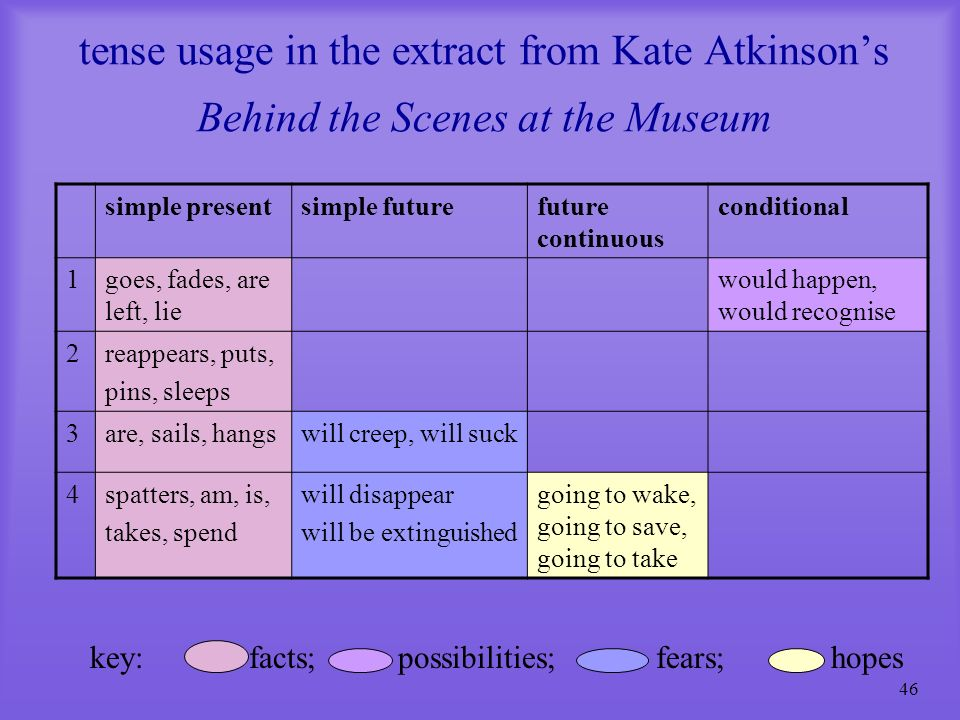 tense usage in the extract from Kate Atkinson's Behind the Scenes at the Museum