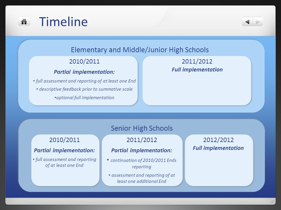 Timeline Elementary and Middle/Junior High Schools Senior High Schools