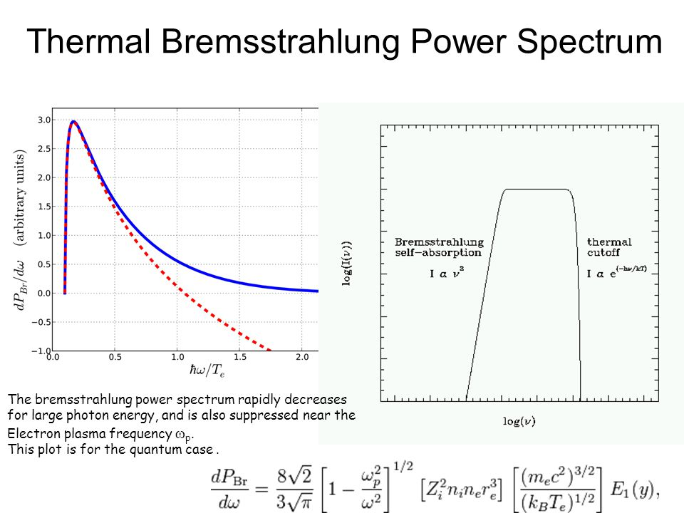 Thermal Bremsstrahlung Power Spectrum