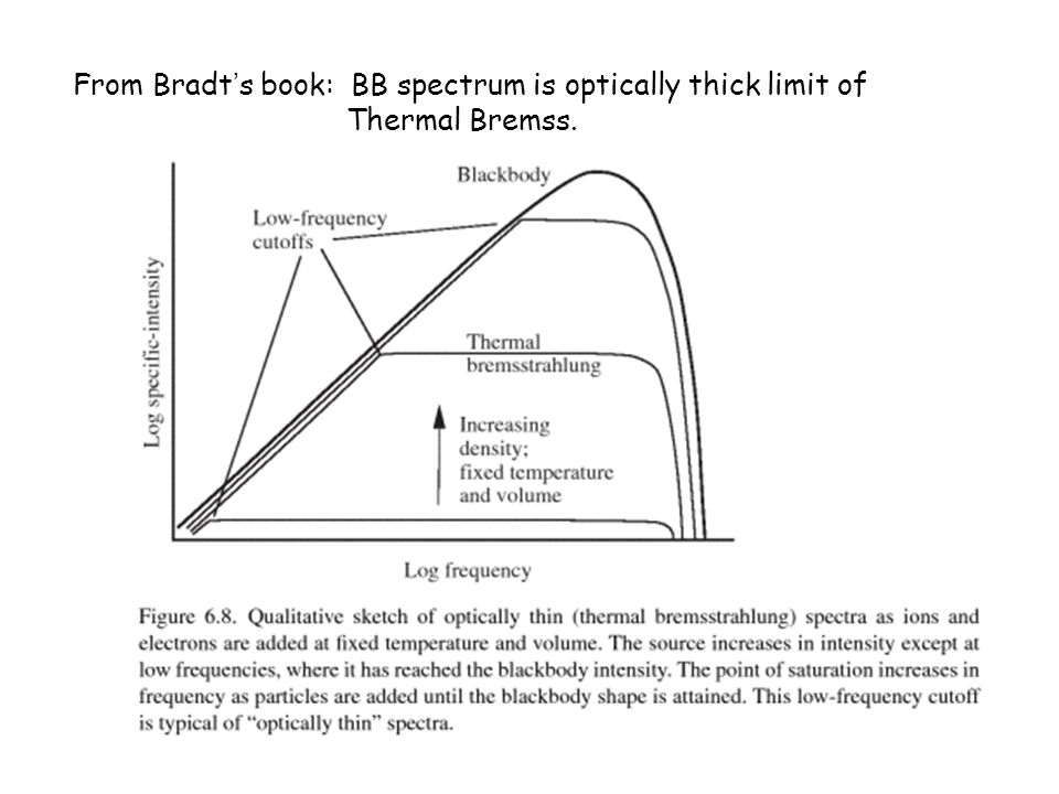 From Bradt's book: BB spectrum is optically thick limit of