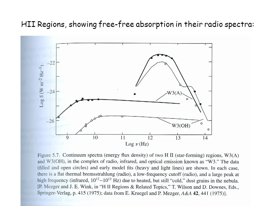 HII Regions, showing free-free absorption in their radio spectra: