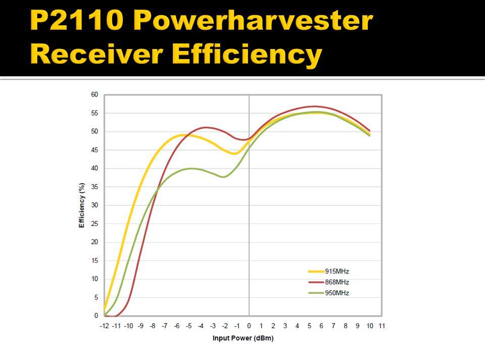 P2110 Powerharvester Receiver Efficiency