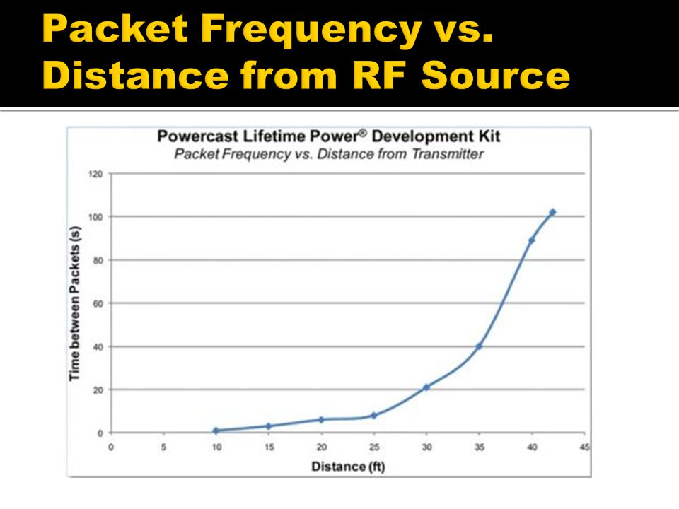 Packet Frequency vs. Distance from RF Source