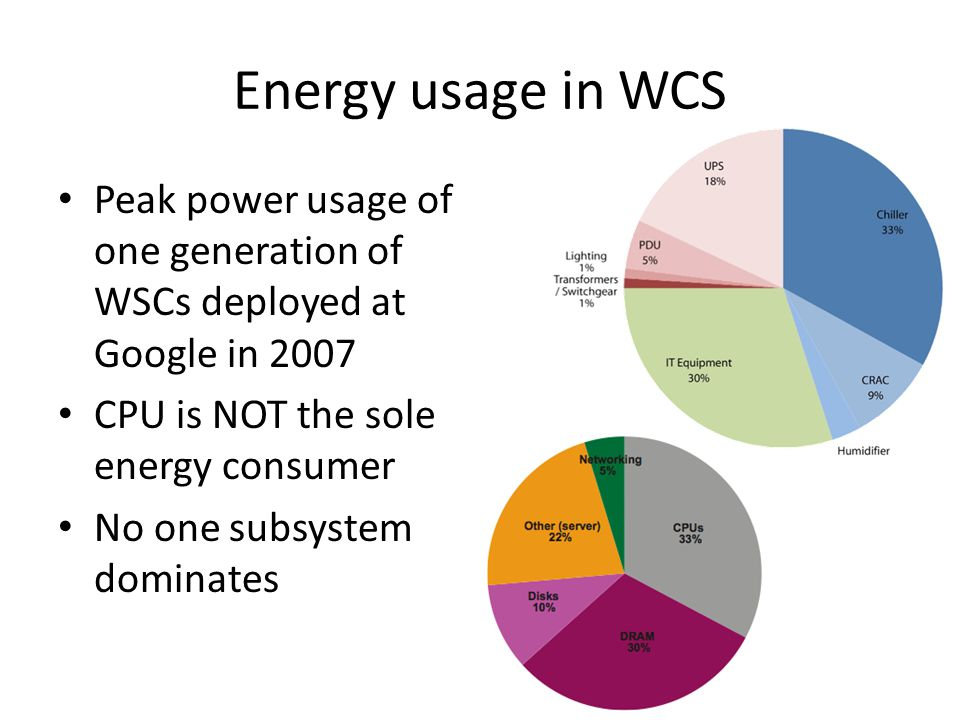 Energy usage in WCS Peak power usage of one generation of WSCs deployed at Google in 2007. CPU is NOT the sole energy consumer.