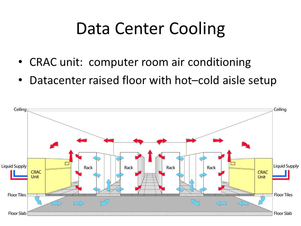 Data Center Cooling CRAC unit: computer room air conditioning
