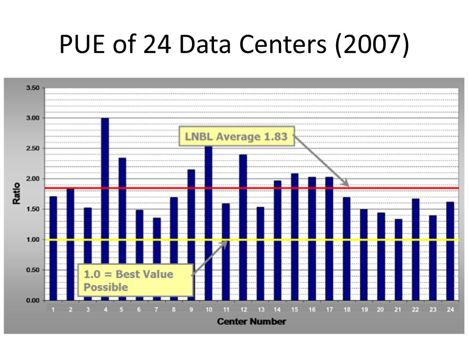 PUE of 24 Data Centers (2007)