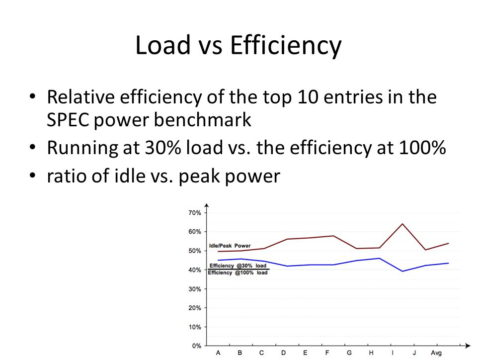 Load vs Efficiency Relative efficiency of the top 10 entries in the SPEC power benchmark. Running at 30% load vs. the efficiency at 100%
