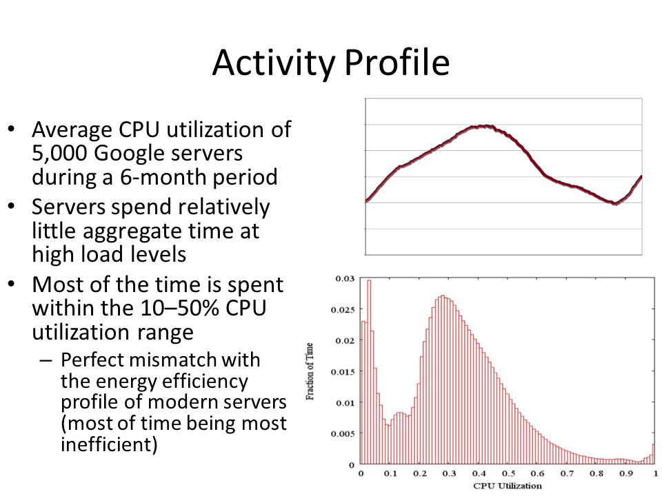 Activity Profile Average CPU utilization of 5,000 Google servers during a 6-month period.