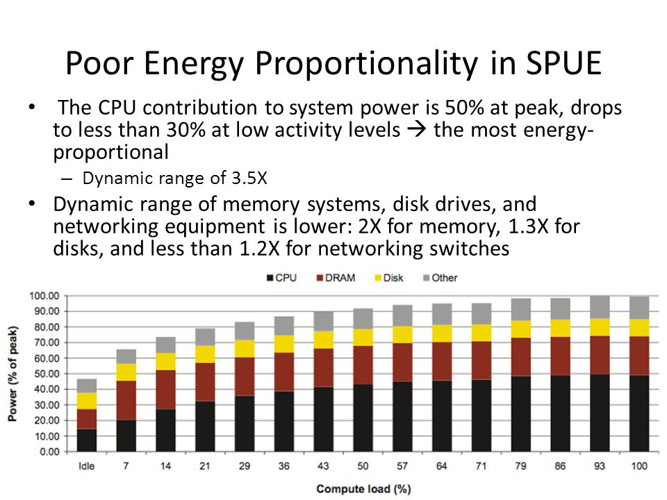 Poor Energy Proportionality in SPUE