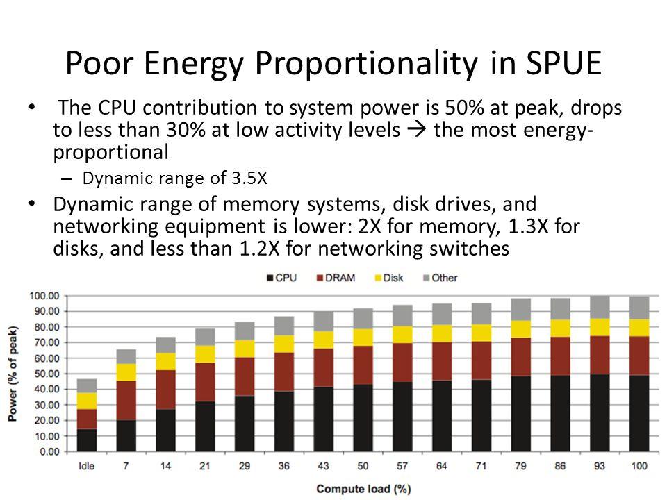Poor Energy Proportionality in SPUE