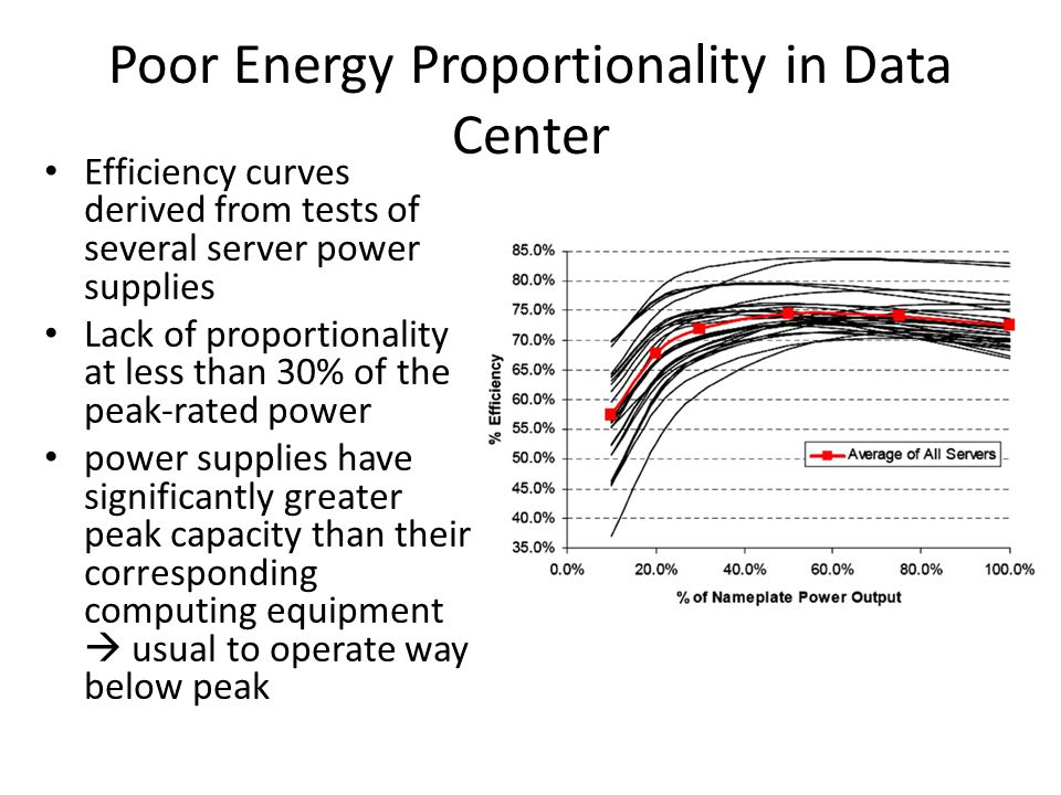 Poor Energy Proportionality in Data Center
