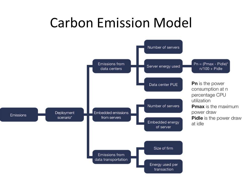 Carbon Emission Model