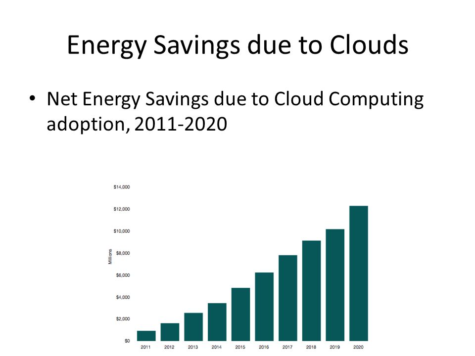 Energy Savings due to Clouds