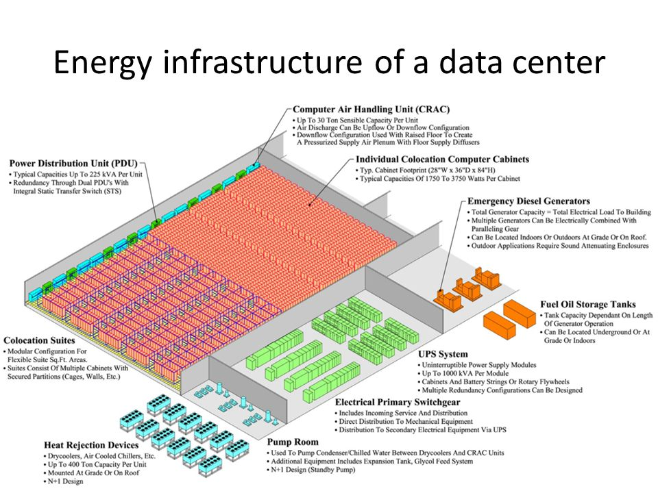 Energy infrastructure of a data center
