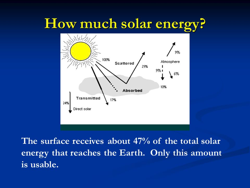 How much solar energy.