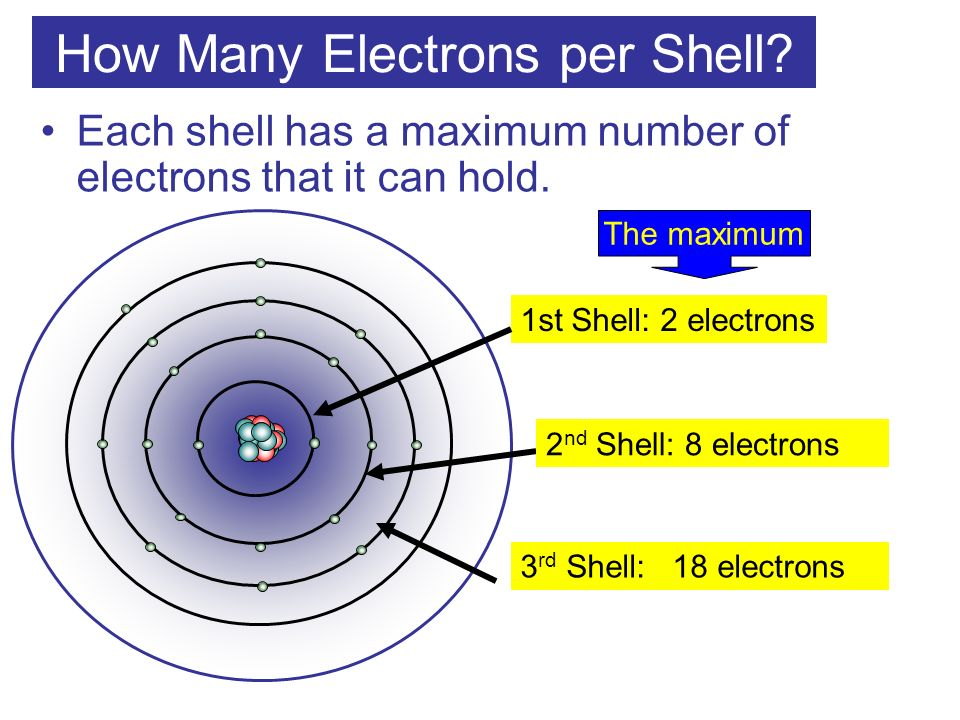 How Many Electrons per Shell