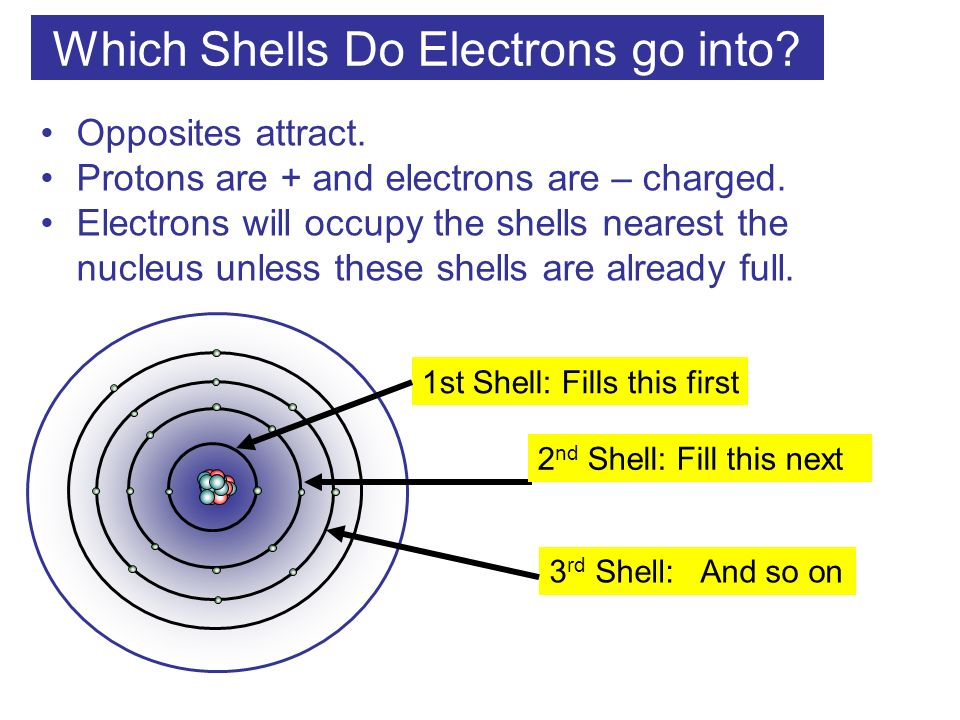 Which Shells Do Electrons go into