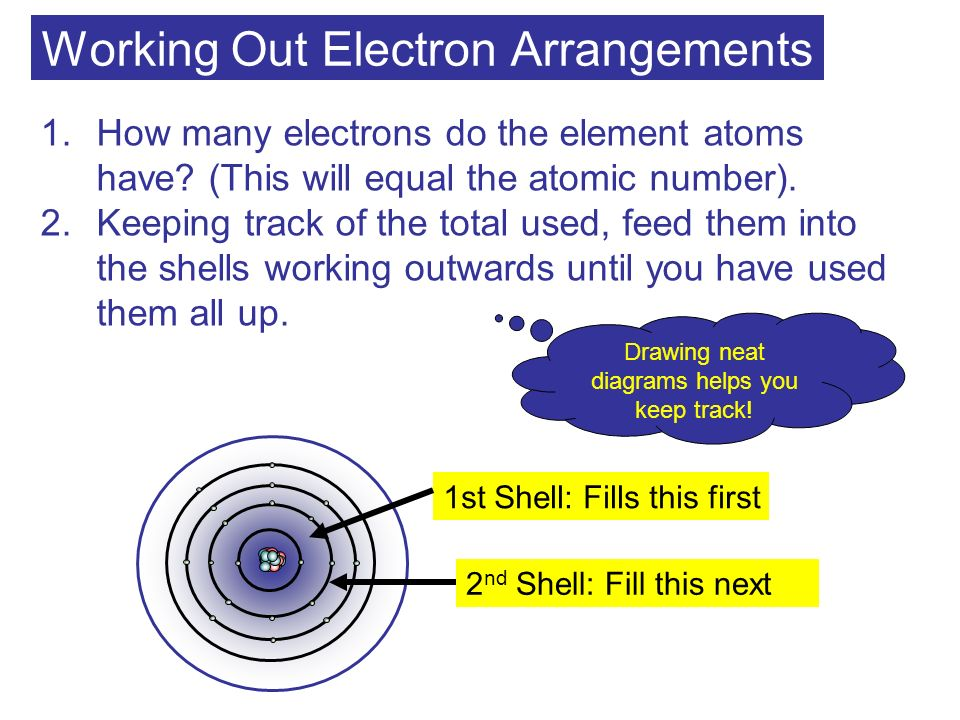 Working Out Electron Arrangements