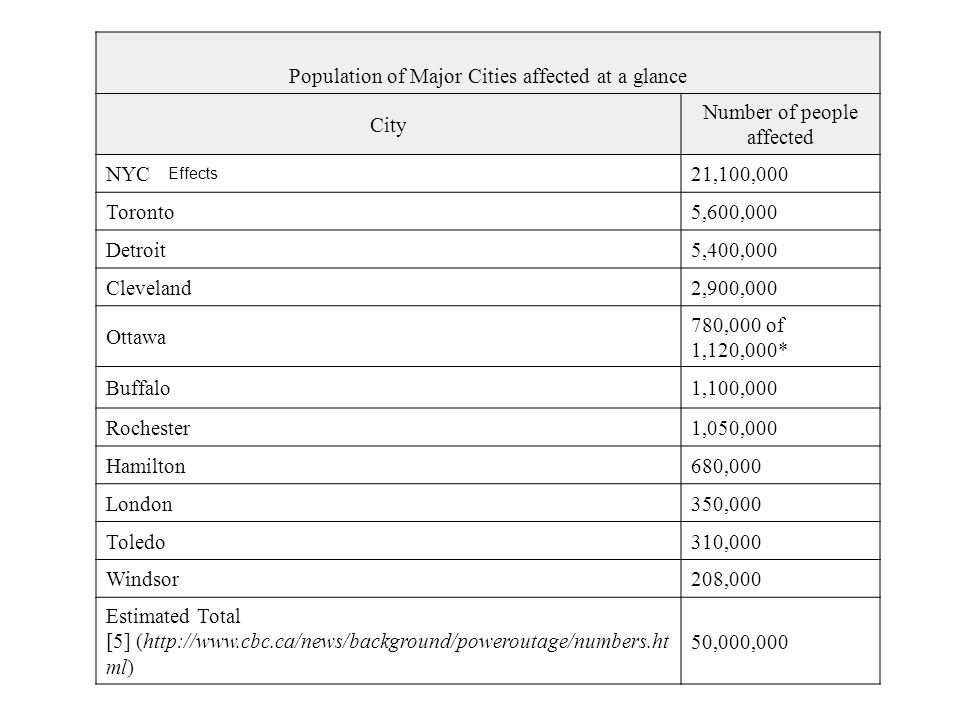 Population of Major Cities affected at a glance City