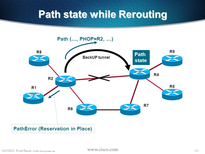 Path state while Rerouting