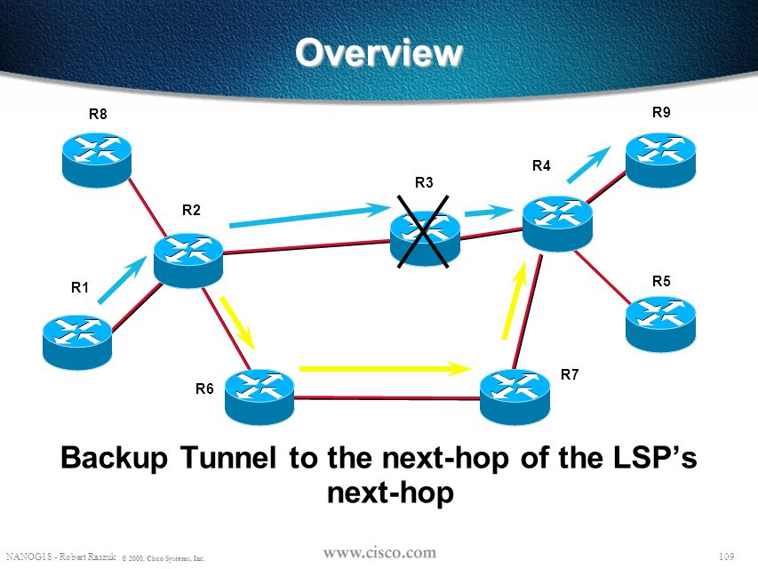 Backup Tunnel to the next-hop of the LSP's next-hop