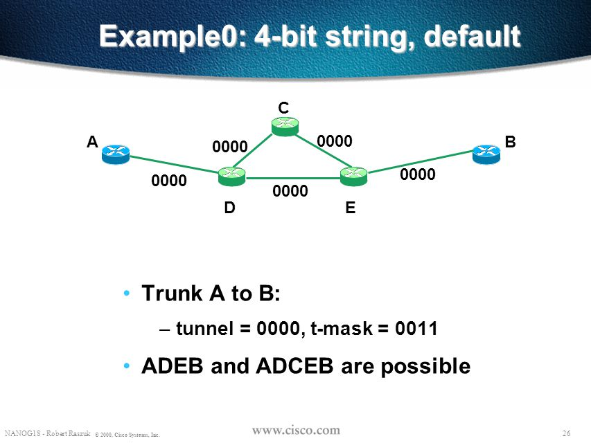 Example0: 4-bit string, default