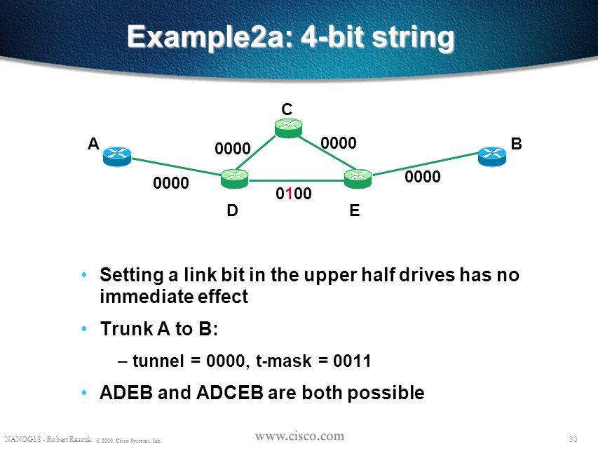 Example2a: 4-bit string C. A. 0000. B. 0000. 0000. 0000. 0100. D. E. Setting a link bit in the upper half drives has no immediate effect.