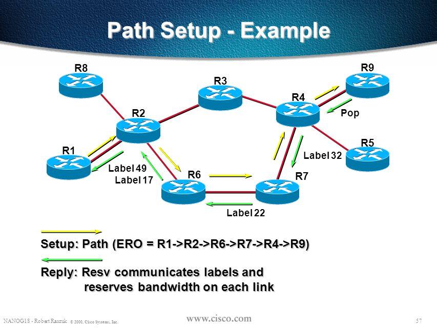 Path Setup - Example R8. R9. R3. R4. R2. Pop. R5. R1. Label 32. Label 49. R6. R7. Label 17.