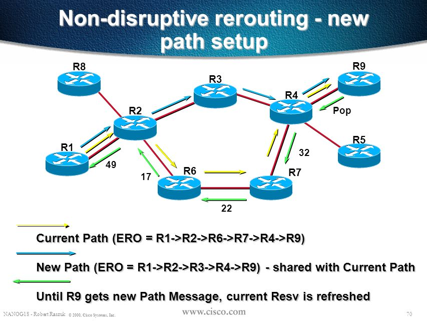 Non-disruptive rerouting - new path setup