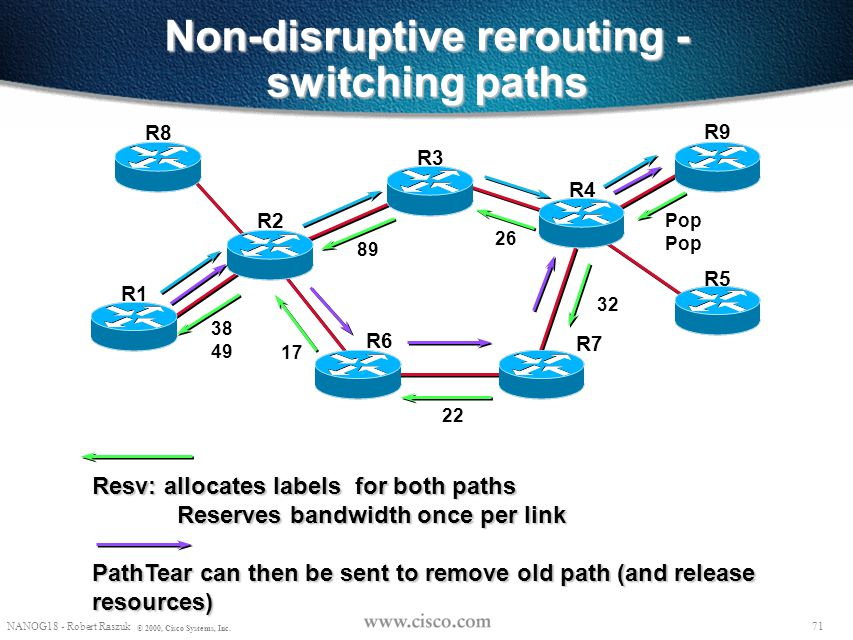 Non-disruptive rerouting - switching paths