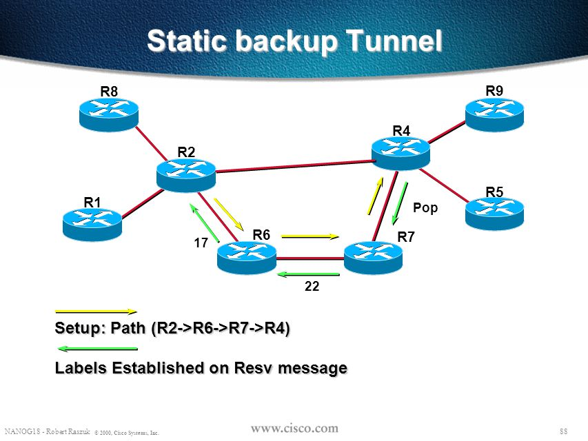 Static backup Tunnel Setup: Path (R2->R6->R7->R4)