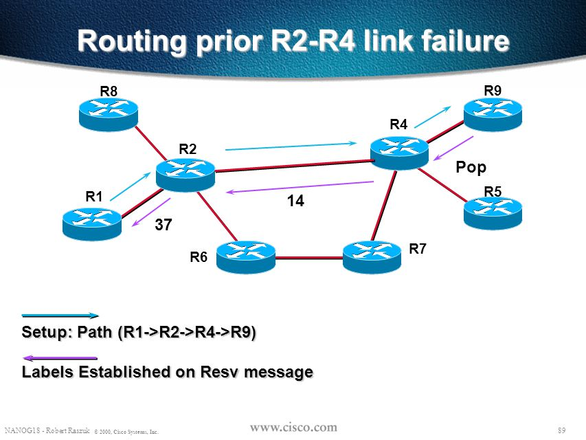 Routing prior R2-R4 link failure