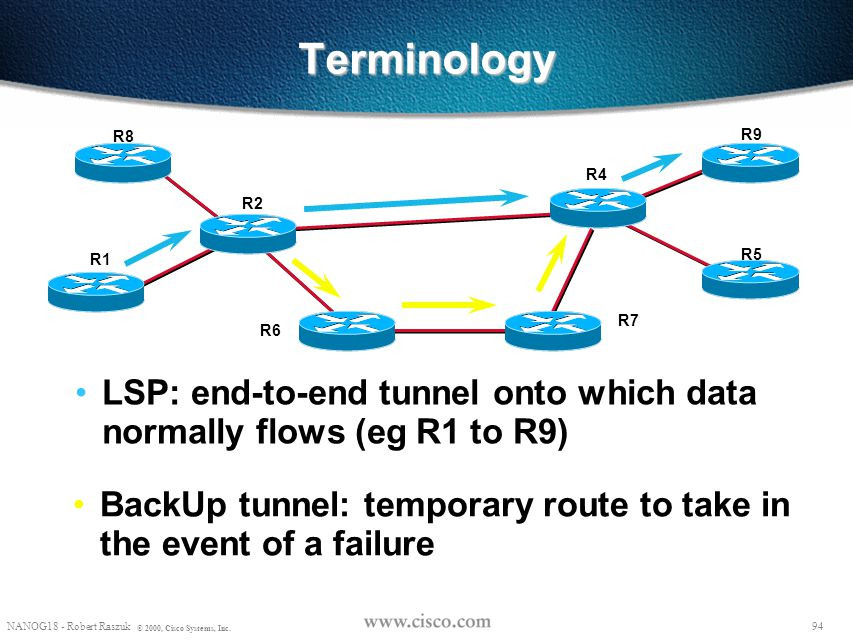 Terminology R8. R9. R4. R2. R1. R5. R7. R6. LSP: end-to-end tunnel onto which data normally flows (eg R1 to R9)