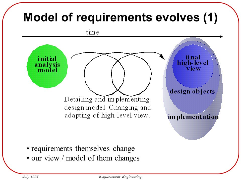 Model of requirements evolves (1)