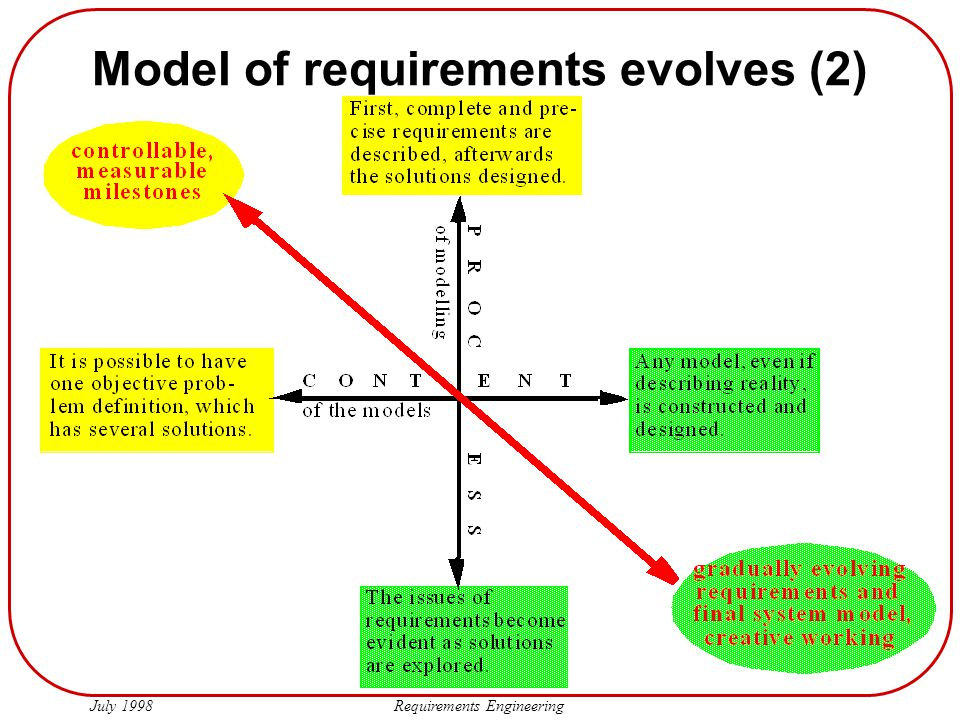 Model of requirements evolves (2)