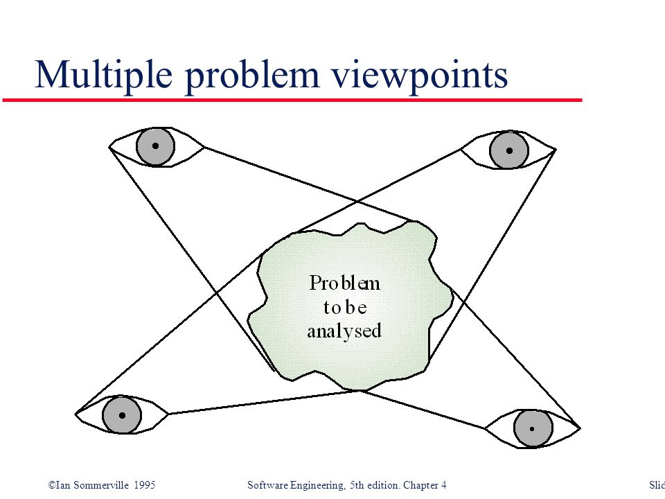 Multiple problem viewpoints