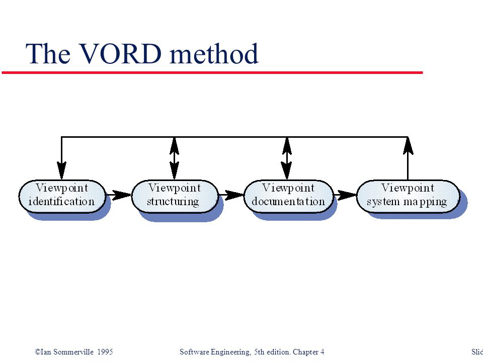 The VORD method Viewpoint identification