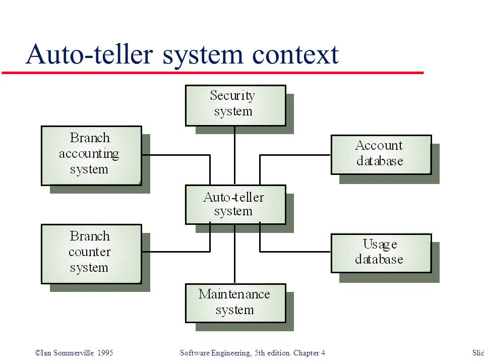 Auto-teller system context
