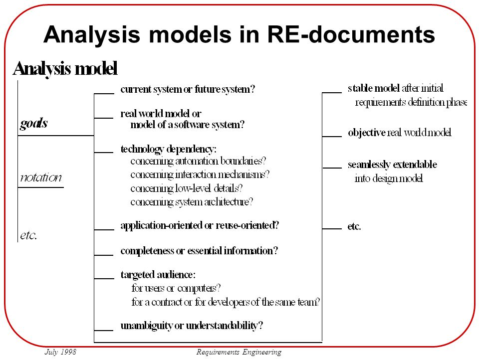 Analysis models in RE-documents