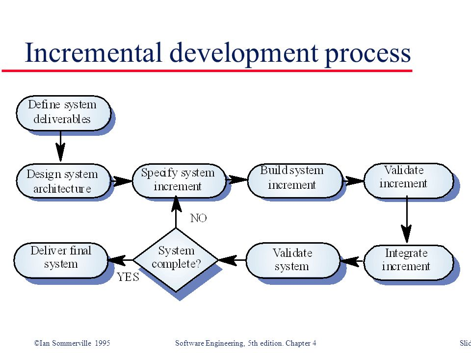 Incremental development process