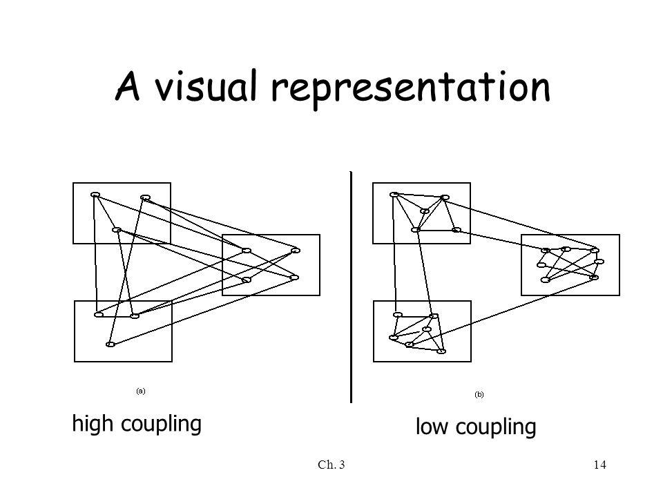 A visual representation