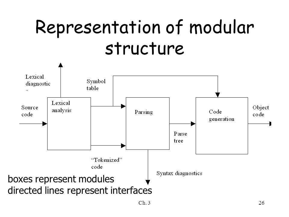Representation of modular structure