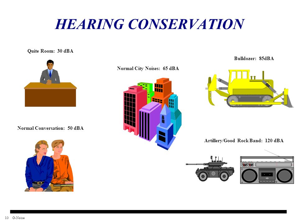 HEARING CONSERVATION Quite Room: 30 dBA Bulldozer: 85dBA