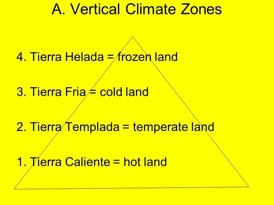 A. Vertical Climate Zones