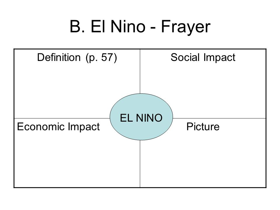 B. El Nino - Frayer Definition (p. 57) Social Impact Economic Impact