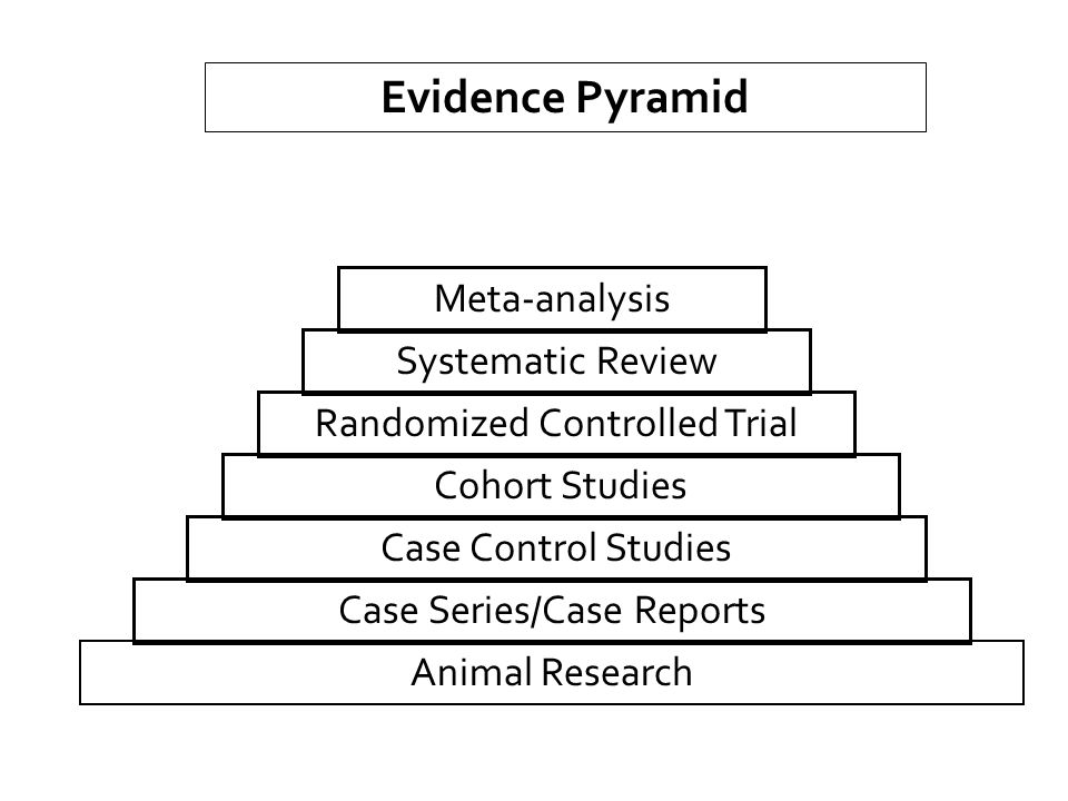 Evidence Pyramid Meta-analysis Systematic Review