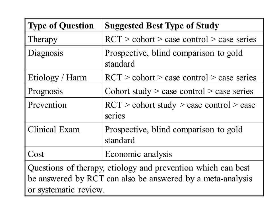 Type of Question Suggested Best Type of Study. Therapy. RCT > cohort > case control > case series.