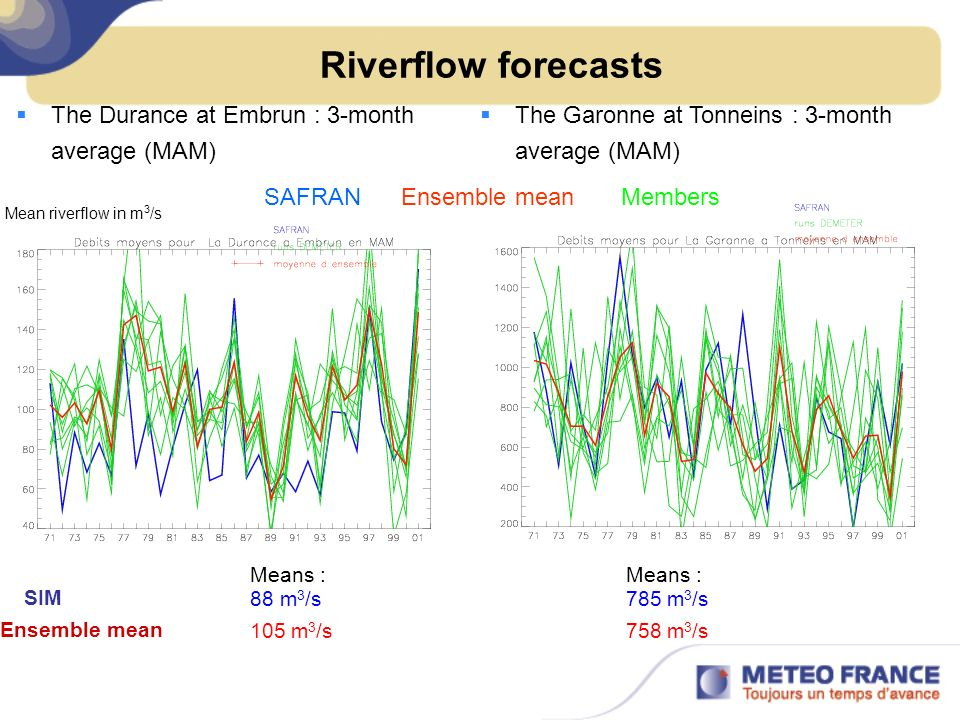Riverflow forecasts The Durance at Embrun : 3-month average (MAM)
