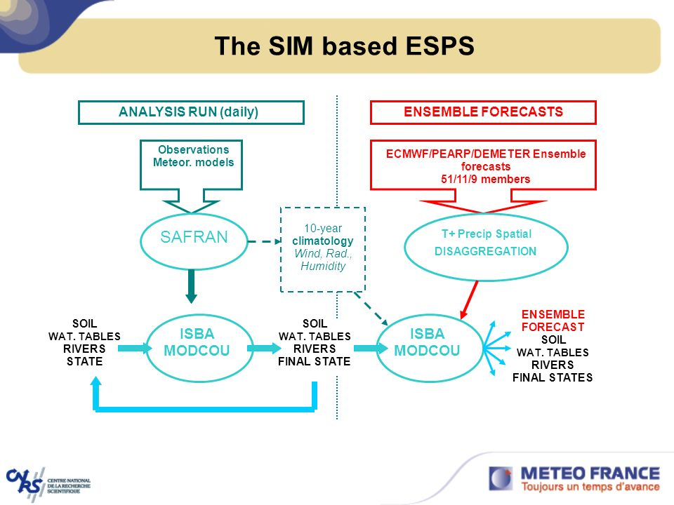 The SIM based ESPS SAFRAN ISBA MODCOU ISBA MODCOU ANALYSIS RUN (daily)