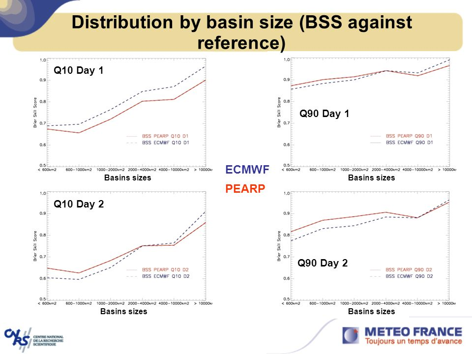 Distribution by basin size (BSS against reference)